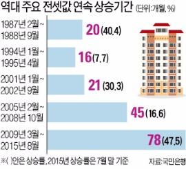 꺾이지 않는 전셋값…6년6개월째 상승 중