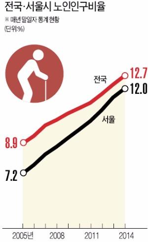 [서울 변두리가 늙어간다] 개봉·번동 등 개발 정체로 주택 노후화…싼 임차료에 노인 몰려