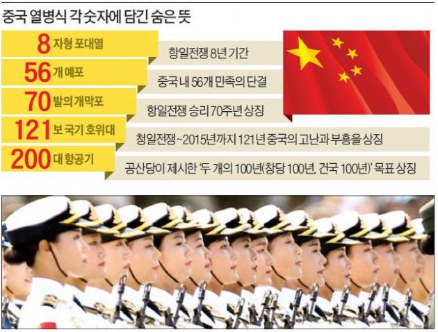 중국 전승절 기념 열병식이 열린 3일 오전 중국 베이징의 톈안먼광장에서 51명의 여군 의장대가 행진하고 있다. 베이징=강은구 기자 egkang@hankyung.com