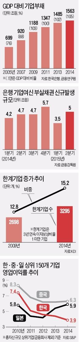 """이자도 못갚는 기업 590여곳 늘어…""""좀비기업 연내 정리"""""""