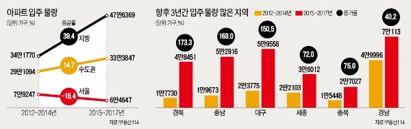 경북·충남, 입주 물량 2~3배 늘어…2년 뒤 '역전세난' 걱정할 판