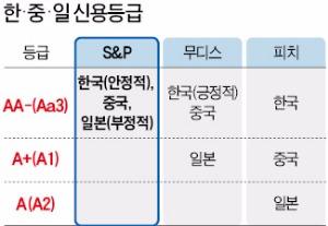 한국 신용등급 'AA-'…S&P, 3년 만에 상향