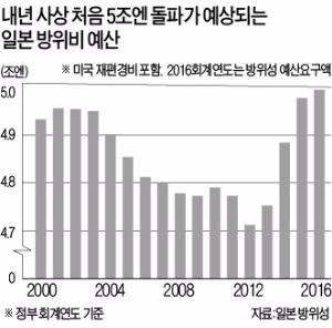 중국·일본 등 군비 경쟁 가속화…동아시아 안보 지형 변화 예고