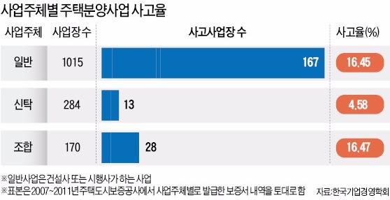 전국 정비사업장 900여곳, 추진위·조합단계서 '스톱'