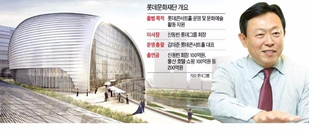 문화예술·스포츠…사회공헌 보폭 넓히는 신동빈 롯데그룹 회장