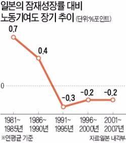 [이대론 대한민국 미래 없다] 이민에 폐쇄적인 '늙은 일본'…노동력 부족이 성장 걸림돌
