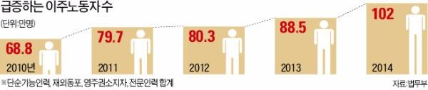 [이대론 대한민국 미래 없다] 100만명 이주노동자 '투명인간' 취급하는 나라