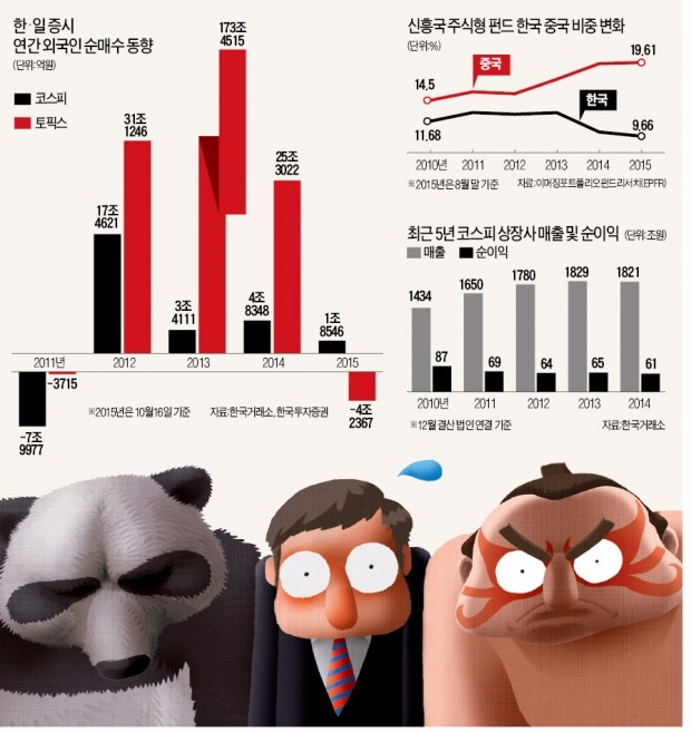 """[샌드위치 신세 한국 증시] 중국·일본에 낀 '왕따 증시'…외국인 """"한국은 먹을게 없는 시장"""""""