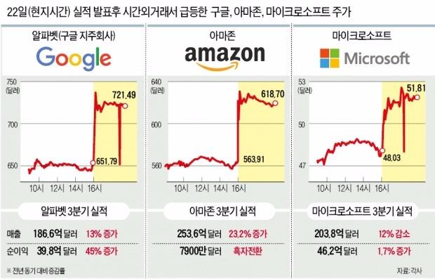 [강달러 파고 넘은 미국 IT기업] 클라우드가 아마존·MS에 '돈벼락'…구글, 모바일 매출 급증