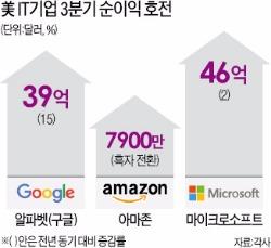 구글·아마존·MS '깜짝 실적'