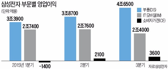 삼성전자 '7조 영업이익' 회복…디스플레이 덕도 컸다