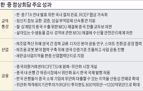 [한·중·일 정상회의] 상하이에 원-위안화 거래시장…중국서 한국채권 발행 길도 열렸다