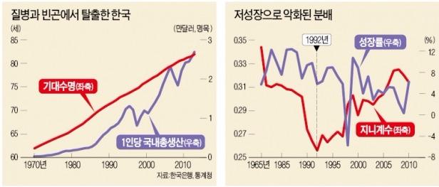 """[앵거스 디턴 '위대한 탈출' 토론회] """"한국은 위대한 탈출 이룬 국가…저소득층 위해선 더 성장해야"""""""