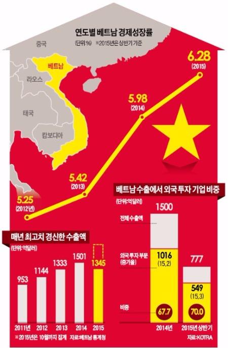 [중국도 떨게하는 베트남] '세계의 공장' 넘보는 베트남…MS, 중국서 설비 옮겨