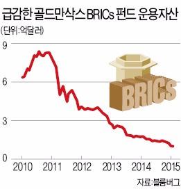 'BRICs' 처음 쓴 골드만삭스, 브릭스펀드 손떼