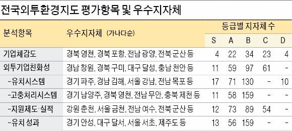 천안, 3년간 3억5000만달러 유치…외국인 투자하기 좋은 곳 1위