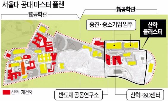 [단독] 서울공대의 파격…기업에 캠퍼스 내준다