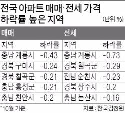 ['숨고르기' 들어간 주택시장] 거제·계룡·칠곡…지방도 집값 '뚝뚝'