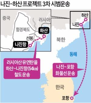 '나진~하산 프로젝트' 17일부터 3차 시범운송