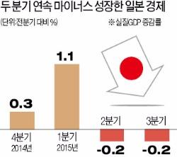 일본 성장 또 후퇴…의구심 커진 아베노믹스