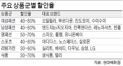 현대백화점도 축구장 크기 코엑스관 빌려 '출장세일'