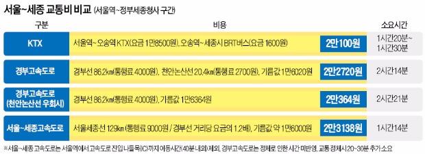 """[서울~세종 고속도로 내년 착공] """"통행료 경부고속도로의 1.2배 9000원"""""""