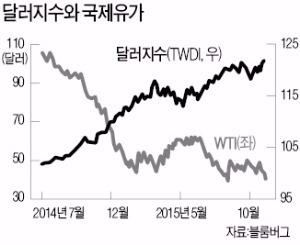 [한상춘의 '국제경제 읽기'] 내년 경제신문 1면 톱은 '재테크 마지노선' 붕괴