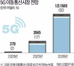 5G 통신·우주산업…또 치고 나가는 중국·일본