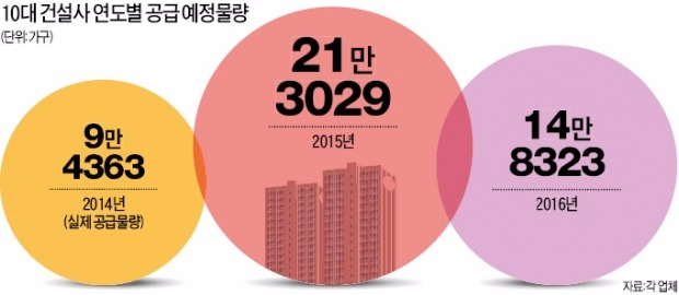 10대 건설사, 내년 아파트 공급 30% 줄인다