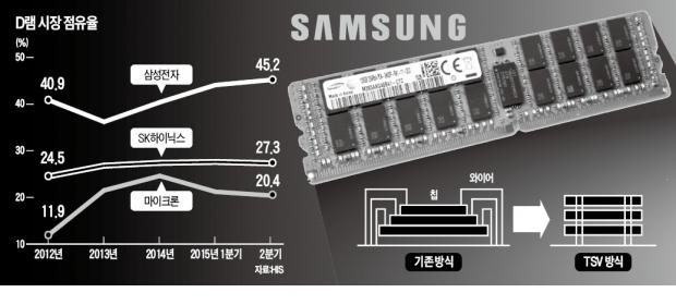 세계 최초 128GB D램 모듈 양산…삼성, 15개월 만에 '메모리 반도체 신화' 또 썼다