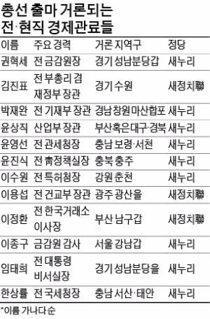 내년 총선 '금뱃지' 노리는 전·현직 경제관료…윤상직·권혁세·박재완 등 출마설 '솔솔'