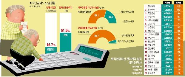 [111조 퇴직연금 시장 '빅뱅'] 글로벌 투자 늘리는 퇴직연금…'세혜택' 개인형 IRP에 돈 몰려