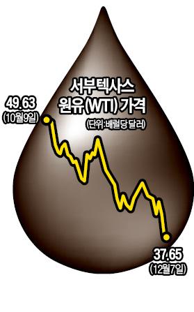 역(逆) 오일쇼크…'벼랑 끝' 몰린 조선·건설·철강