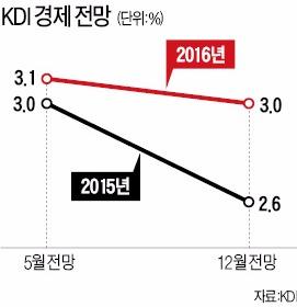 "KDI의 경고…""구조개혁 실패하면 내년 3% 성장도 어려워"""