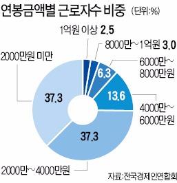 대기업 정규직 평균연봉 6278만원…중소기업의 2배