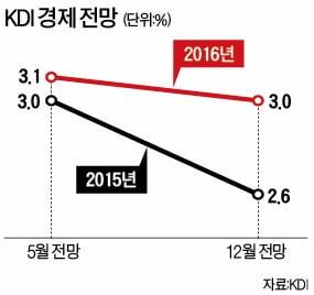 """[강현철의 시사경제 뽀개기] """"내년 경제 성장률 3% 밑으로 떨어질 수도"""" 등"""