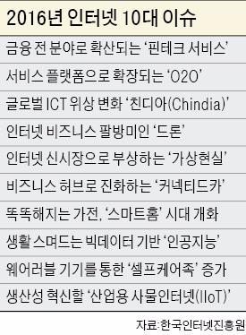2016년 인터넷 화두는 '산업용 IoT'