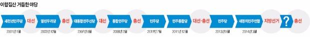 분열·통합 반복하는 야당…이념 다른 친노-중도·호남, 선거철 정략따라 이합집산