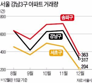 """""""내 분양권부터 팔아주소""""…부산 웃돈 호가 5000만원 뚝"""