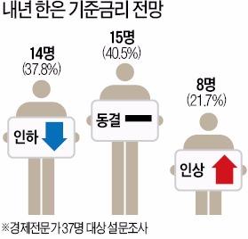 """전문가 80% """"한국은행, 2016년 기준금리 안 올릴 것"""""""