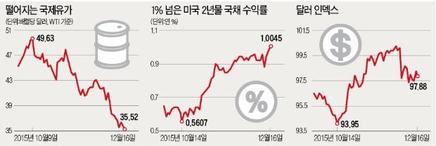 [막 내린 '미국 제로금리 시대'] 아시아 증시 동반 상승, 강달러 공포 주춤…금융시장 일단 '안도'