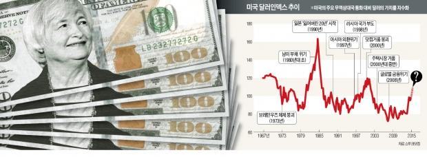 [돌아온 '강달러의 시대'] '슈퍼 달러'의 독주가 시작됐다…유로·위안화 가치 급락