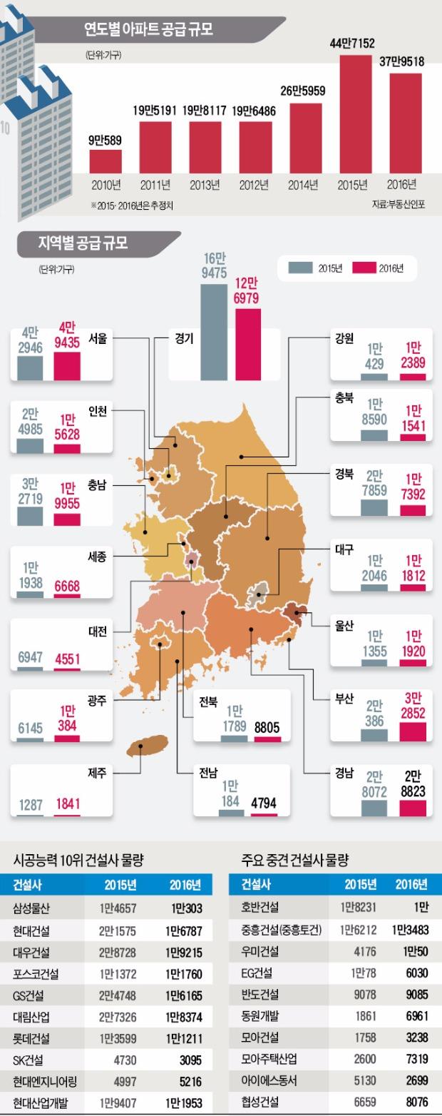 [2016년 아파트 공급 물량] 수도권 분양 19% 줄지만 서울 15%, 부산·광주 60% 이상 증가