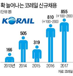 코레일 10년만의 '채용대문'…2년간 2000명 이상 뽑는다