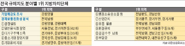 [전국 규제지도] 영월, 전담공무원 '24시간 밀착지원'…반대 주민 설득해 공장 증설