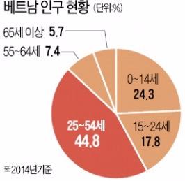 """""""지갑 여는 1억명 베트남 시장 잡아라""""…이마트·롯데 '진검 승부'"""