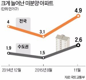 [한풀 꺾인 분양시장] '완판 행진' 동탄2도 미분양 속출…초기계약률 10%대 단지 등장