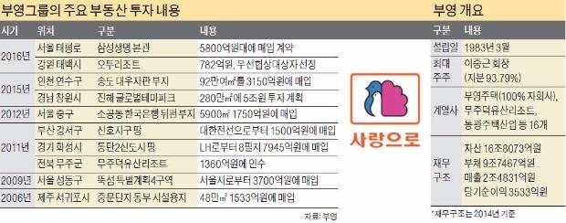 [삼성생명 태평로 본관 품은 부영] '70대 청년' 이중근의 열정, 한국 최대 부동산그룹 일구다