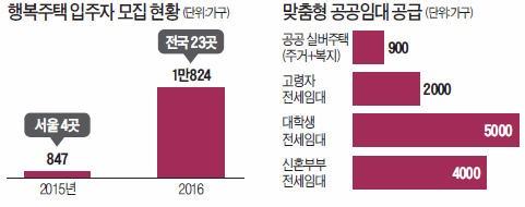 [경제부처 새해 업무보고] 도심 빈집 46만가구 임대주택으로 활용