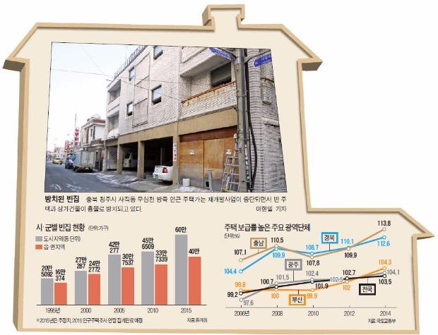 [전국 빈집 100만 가구 (1)] 재개발 늦어지는 사이…부산에선 빈집 7만6천 가구 넘어